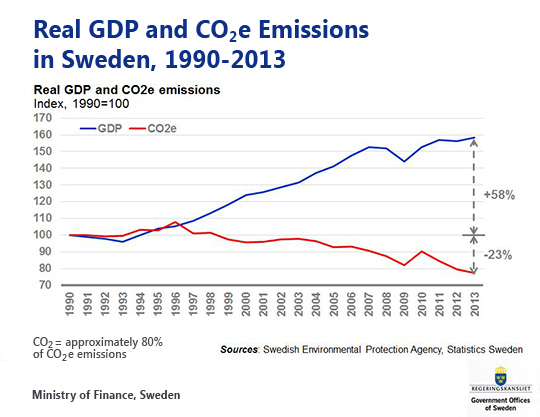 Decoupling growth from emissions in Sweden