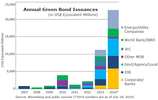 Annual Green Bonds Issuances