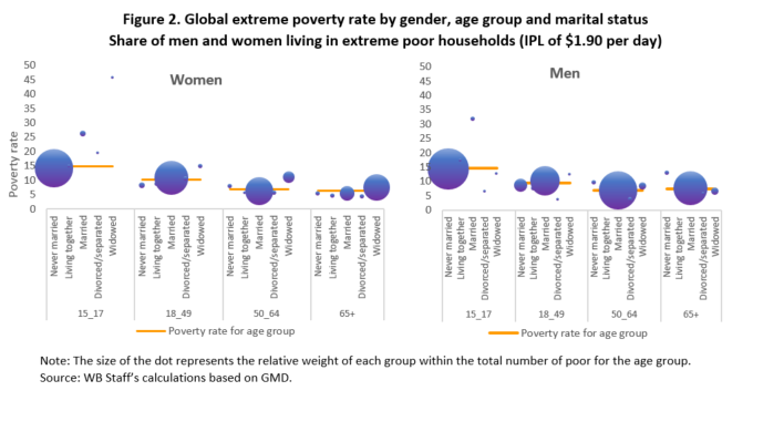The Depths Of How Poverty Affects >> No 70 Of The World S Poor Aren T Women But That Doesn T