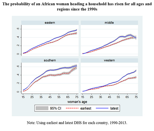 Poverty is falling faster among Africa's female headed