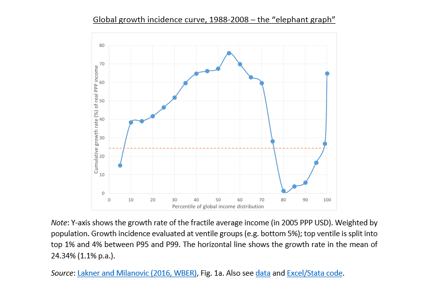 "A rebuttal to the ""elephant graph"" discussion - or"