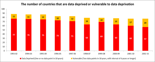Much of the world is deprived of poverty data  Let's fix this