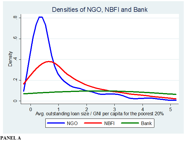The microfinance business model: Enduring subsidy and modest