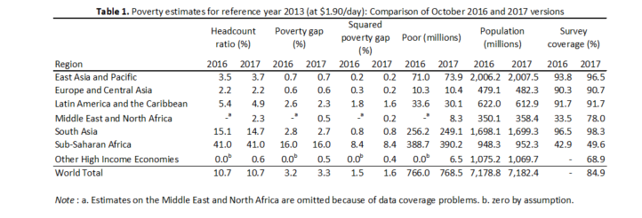 The 2017 global poverty update from the World Bank