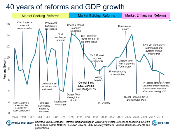Reflections On Forty Years Of China S Reforms