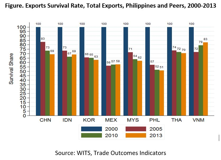The Philippines: Resurrecting Manufacturing in a Services