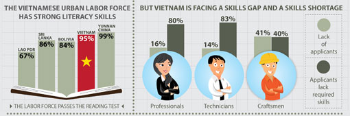 What explains Vietnam's stunning performance in PISA 2012?