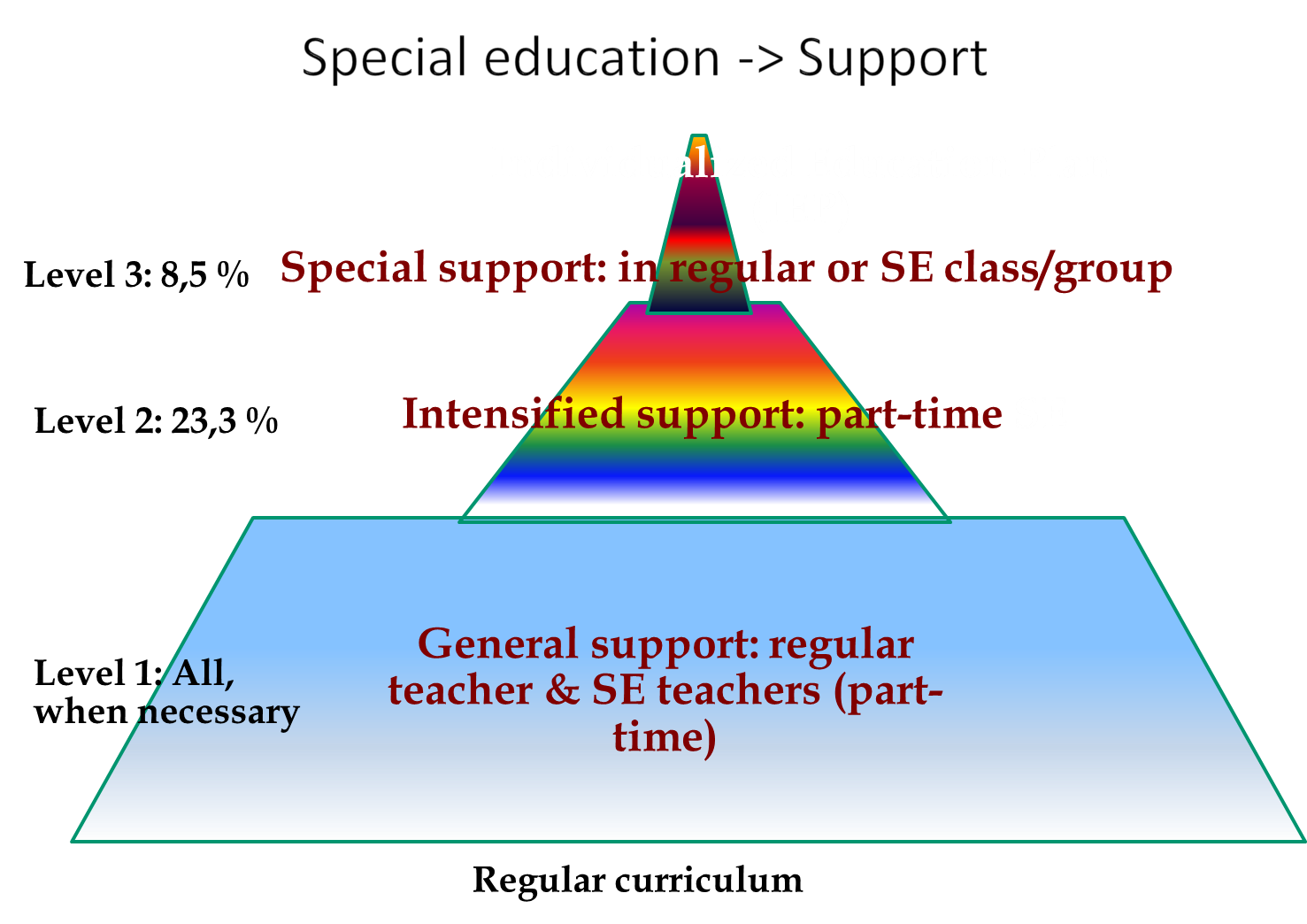 Three level model of individual support for students with special needs in Finland