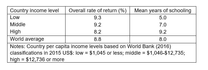 Return on investment higher or lower better world gordon phillips forexworld