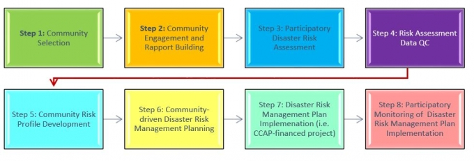A community-based DRM project involves eight different steps to deliver value