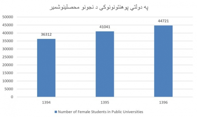 Number of Afghan female students in public universities