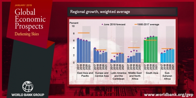 Bucking the global decelerating trend, growth in South Asia is expected to accelerate to 7.1 percent in 2019 from 6.9 percent in the year just ended, bolstered in part by stronger investments and robust consumption.