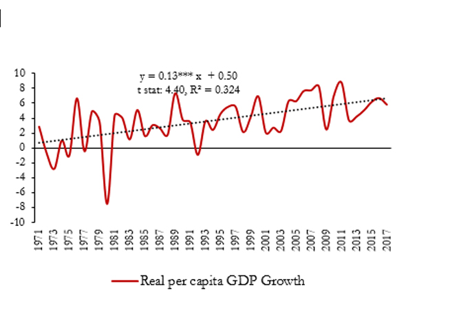 Growth acceleration has been faster in Per Capita Income