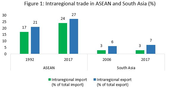 Intraregional trade in ASEAN and South Asia