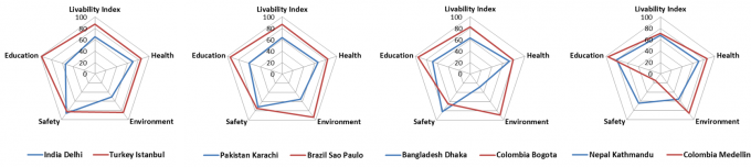 Livability in four major South Asian cities and comparator cities