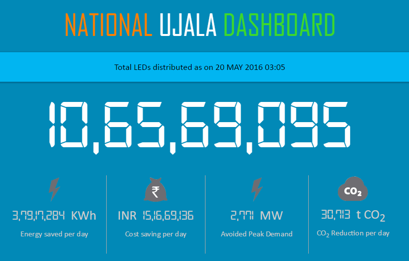 Visit www.delp.in for the real-time count of LED bulbs being deployed in India.