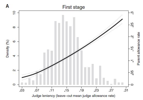 Judge leniency IV designs: Now not just for Crime Studies