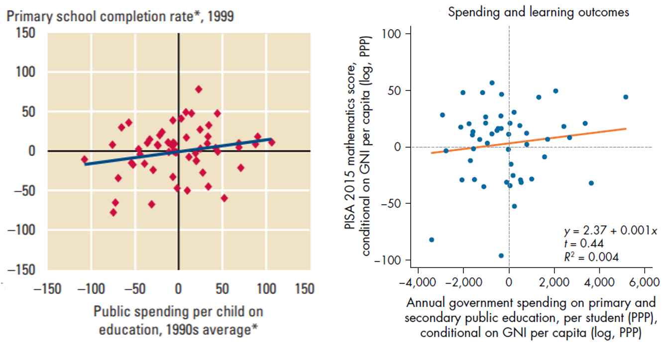 What Matters More Than Test Scores >> Education Spending And Student Learning Outcomes
