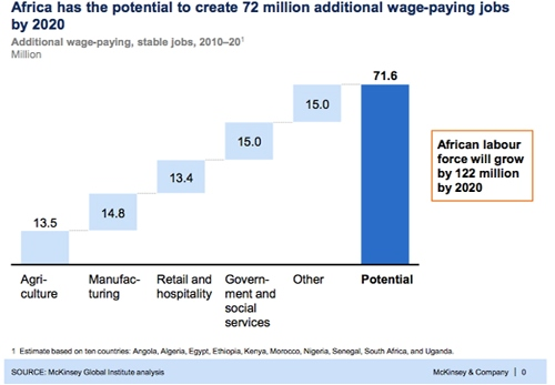Stepping Up Job Creation and Inclusive Growth in Africa