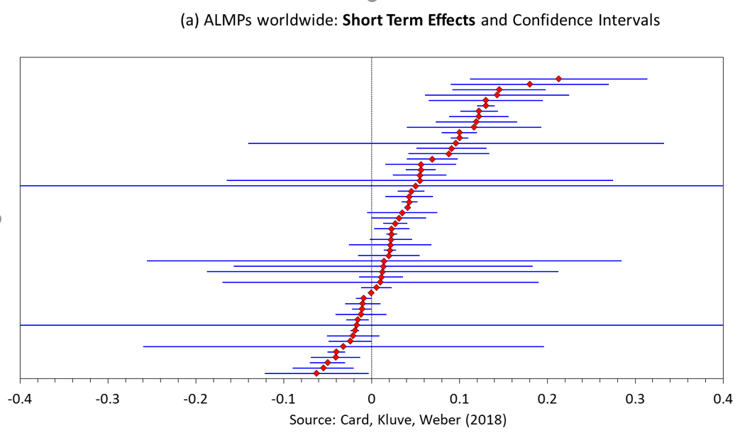 Short Term Effects and Confidence Intervals