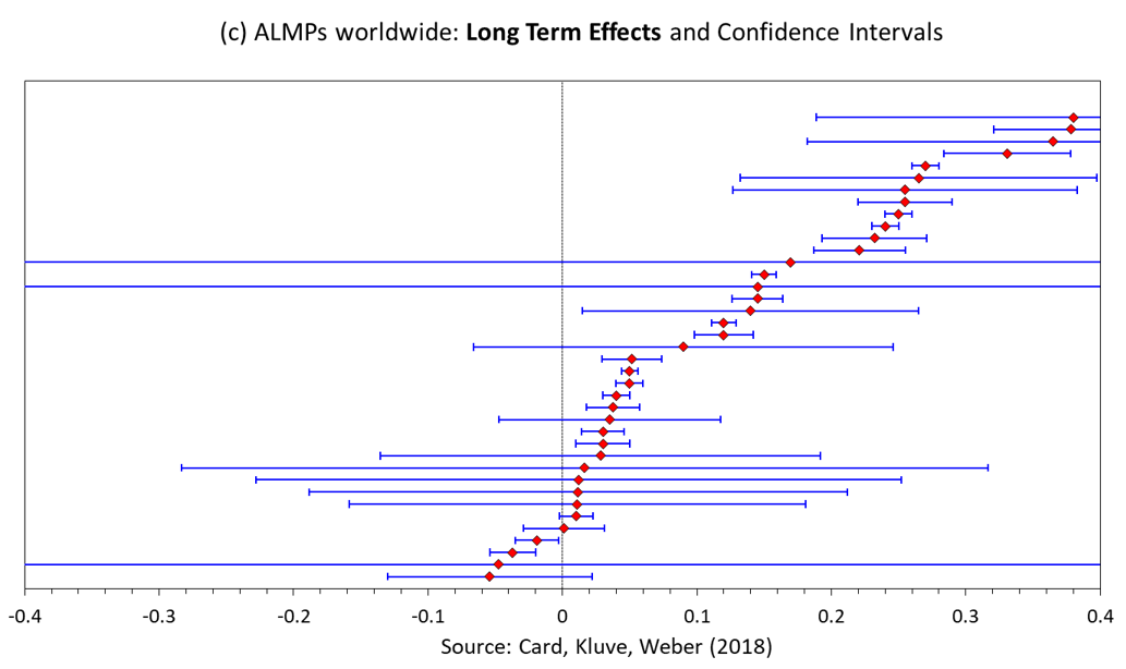 Long Term Effects and Confidence Intervals