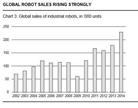 The economic and social consequences of robotization
