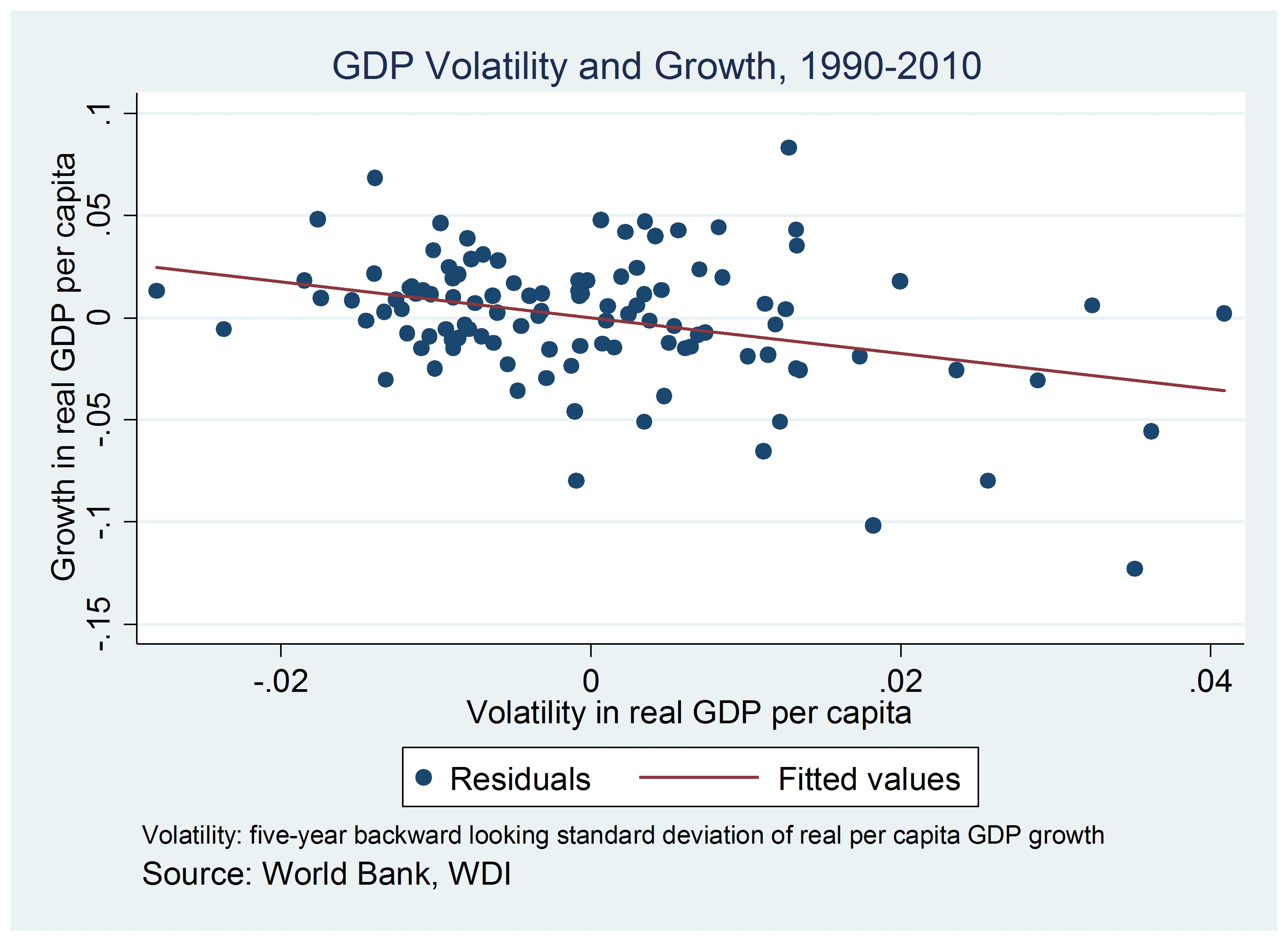 Volatility and its Drag on Growth, 1990-2010
