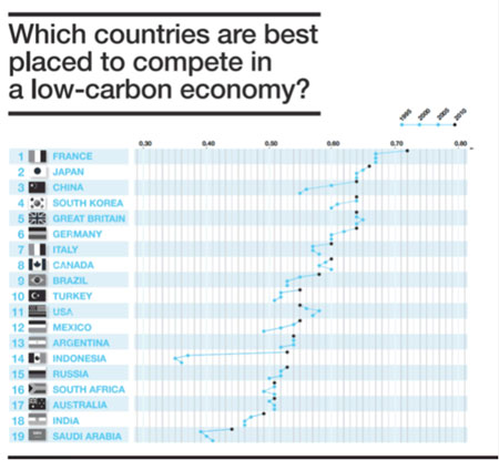 Climate Institute/GE Low-Carbon Competitiveness Index