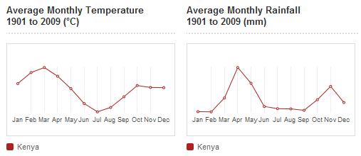 Historical temperature and precipitation data for Kenya
