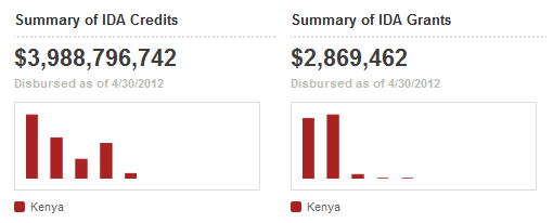 Summary financial data for Kenya