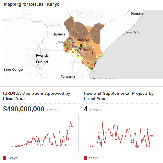 Summary projects data for Kenya