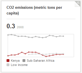 Per capita CO2 emissions chart for Kenya