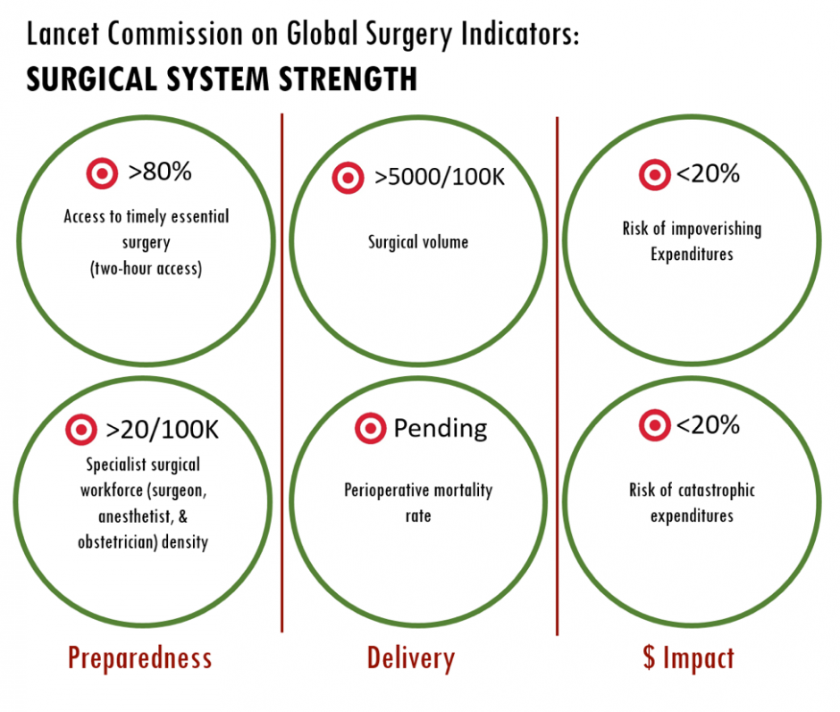 Measuring Surgical Systems A New Paradigm For Health Systems Strengthening