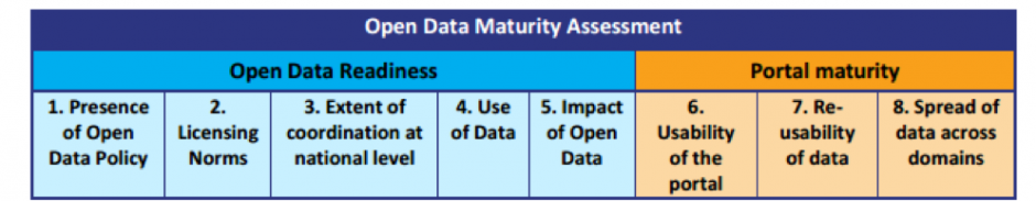 European countries making clear progress with Open Data