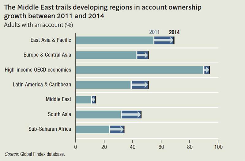 The Middle East trails developing regions in account ownership growth between 2011 and 2014
