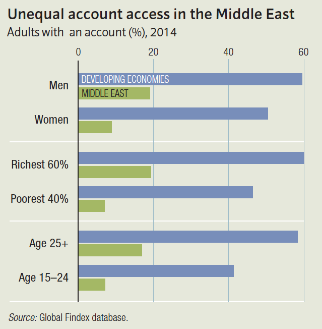Unequal account access in the Middle East