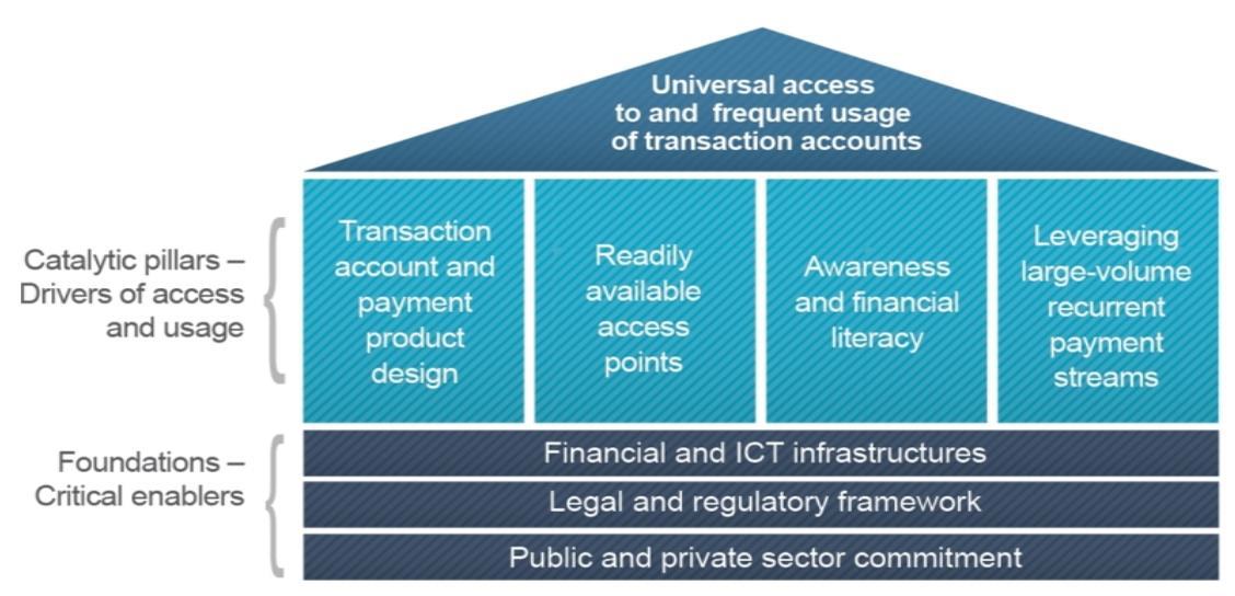 Payment Aspects of Financial Inclusion (PAFI) framework