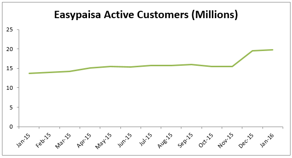 Easypaisa Active Customers