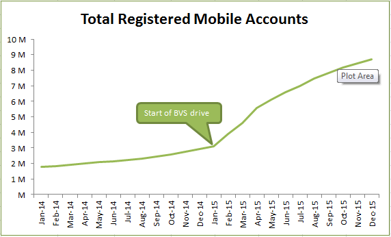 Total Registered Mobile Accounts