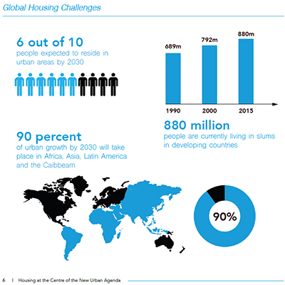 Infographic: Global Housing Challenges