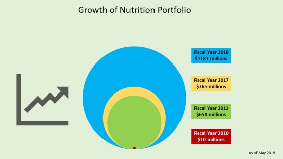 A growing nutrition portfolio to tackle malnutrition and obesity