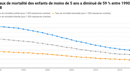 Chart: Tremendous progress in child survival has been made when global under-five mortality rates dropped by 59 per cent