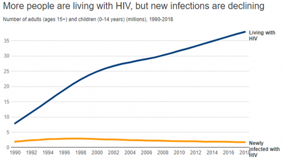 chart: More people are living with HIV, but new infections are declinin