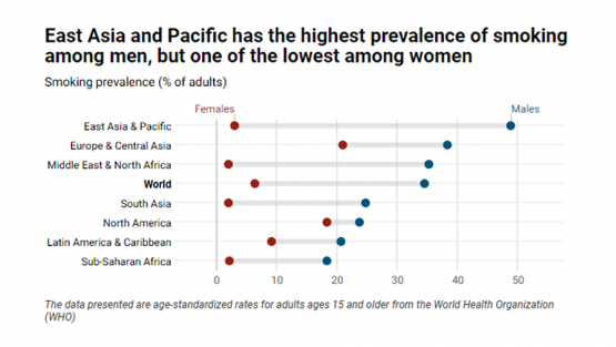 East Asia and Pacific has the highest prevalence of smoking among men, but one of the lowest among women