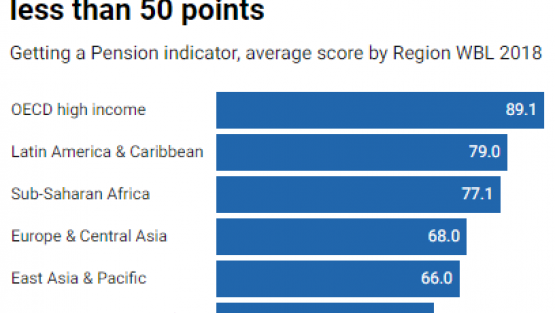 When it comes to equality for women in Getting a Pension, South Asia scores less than 50 points