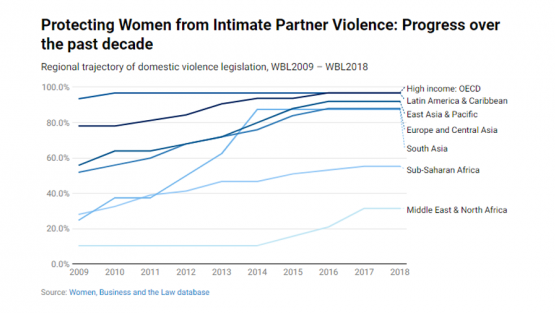 Protecting women from domestic violence -- chart