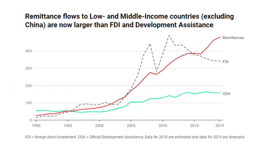 Remittance flows to Low- and Middle-Income countries (excluding China) are now larger than FDI and Development Assistance