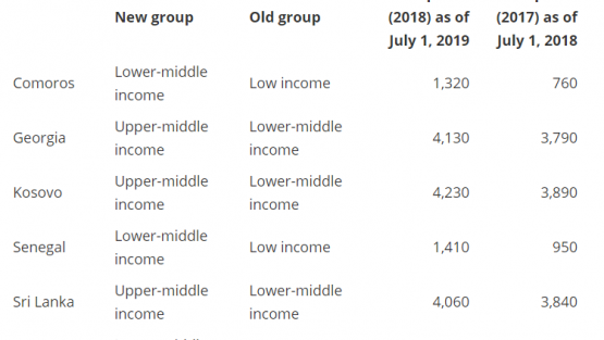 New country classifications by income level