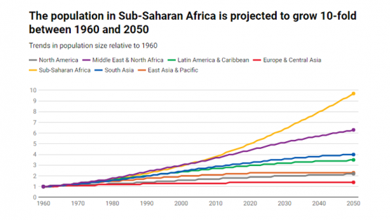 The population in Sub-Saharan Africa is projected to grow 10-fold between 1960 and 2050