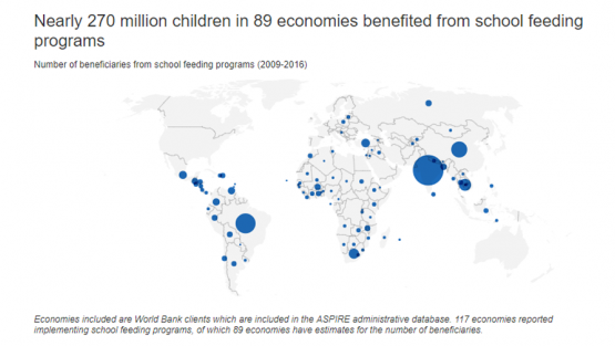 Chart - Nearly 270 million children in 89 economies benefited from school feeding programs